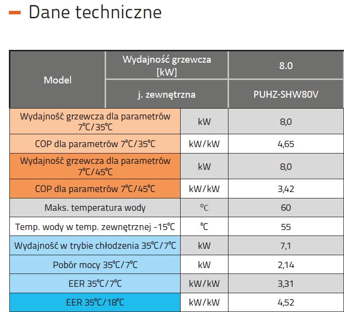 mitsubishi 8 kw dane techniczne tabelka